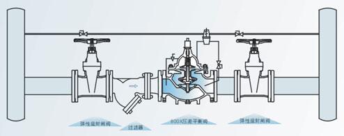 (800x)用于空调系统供回水之间以平衡压差的阀门,可提高系统的利用率图片